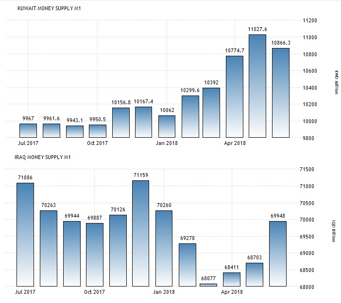Iraq's foreign reserves vs. Kuwait's foreign reserves Kuwait13