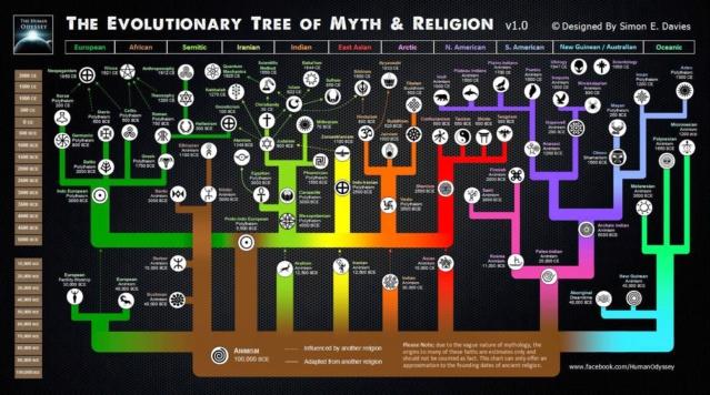 Religions humaines : laquelle a le panthéon divin le plus réaliste ? Religi10