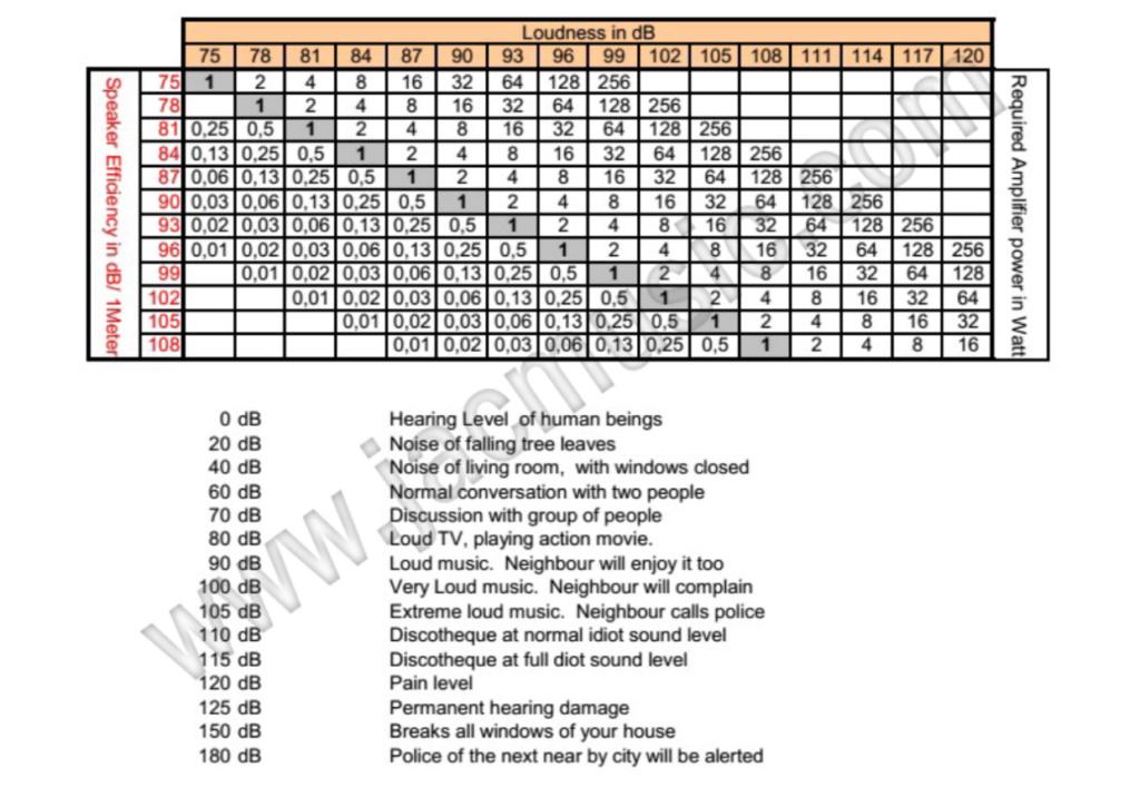 Tabela para ajudar a escolher o binómio amplificador/colunas Ed189710