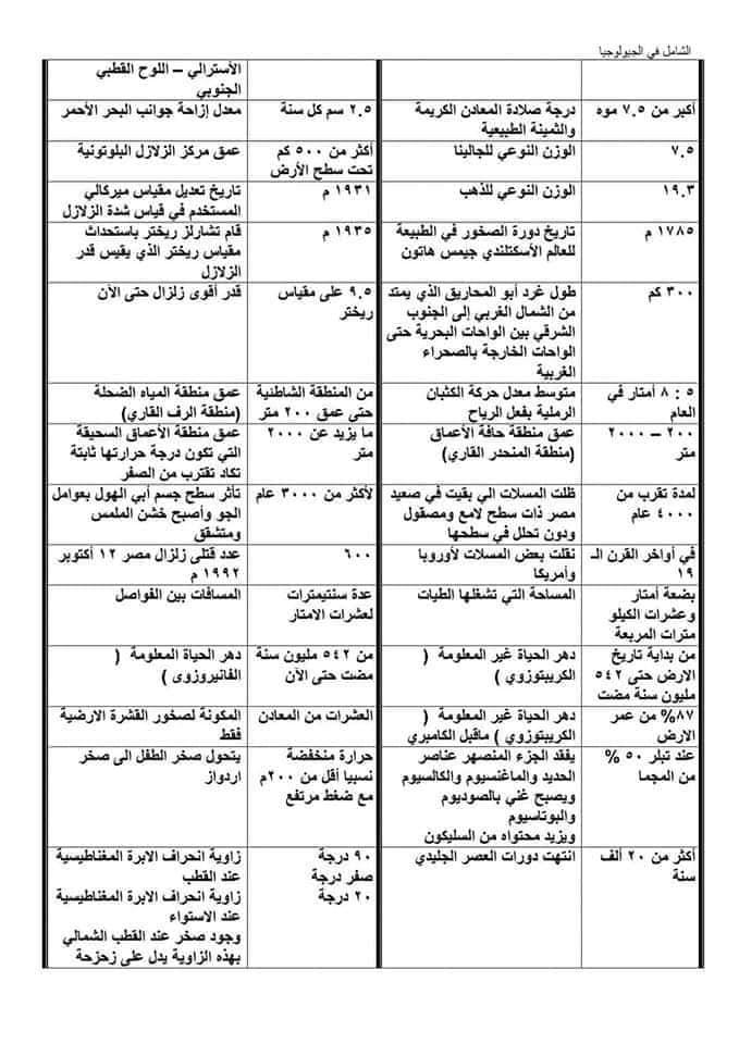 مراجعة ليلة امتحان الجيولوجيا والعلوم البيئية للثانوية العامة أ/ حسن متولي 315