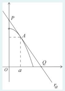Otimização - área de figuras geométricas Captur14