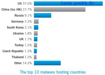 Les Etats-Unis champion des logiciels malveillants Malwar10