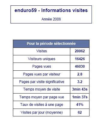 Stats : ENDURO59.com Stat_a10