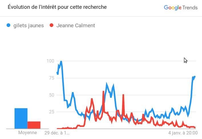 Jeanne Calment vs Gilets Jaunes (hypothèse de la raison politique et médiatique) Captur11