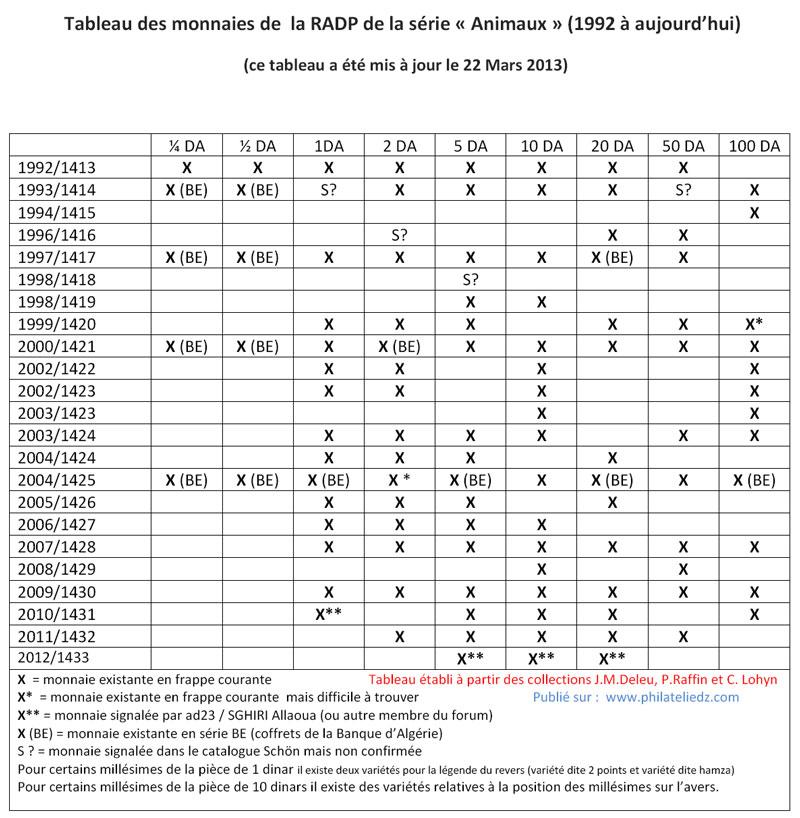 Tableau Pièces de Monnaies RADP: janvier 2012 - Page 3 Radpco10