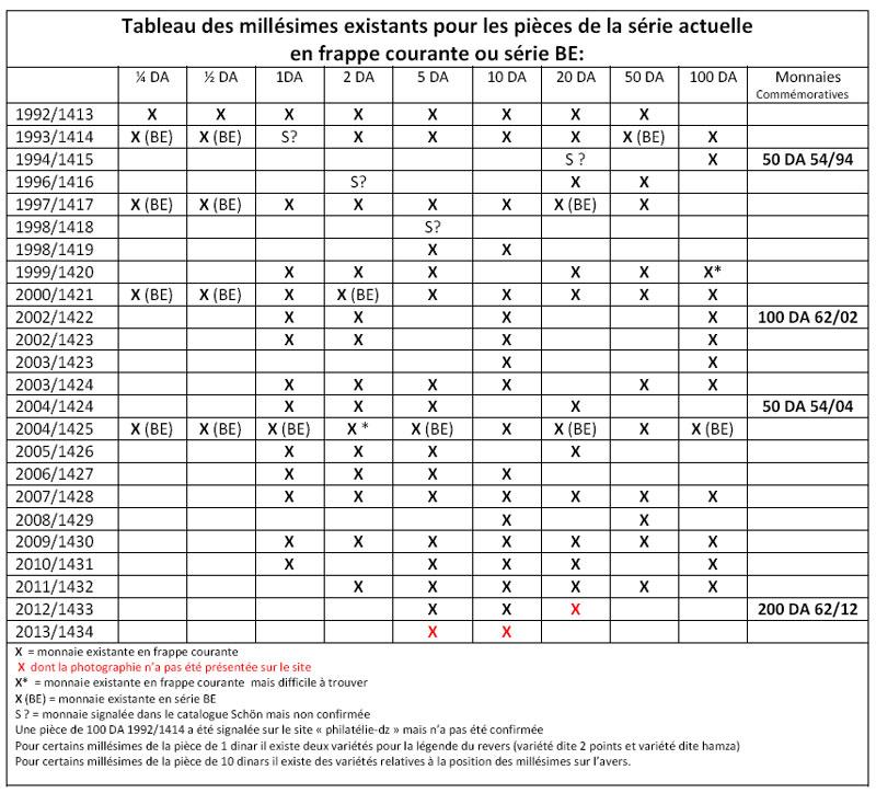 Tableau Pièces de Monnaies RADP: janvier 2012 - Page 3 Tablea10