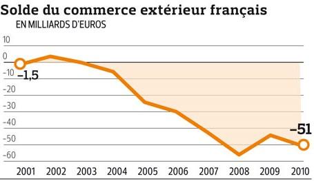 Le déficit commercial a atteint 51 milliards d'euros en 2010. La France n'est pas assez présente dans les émergents Zzzzzz11