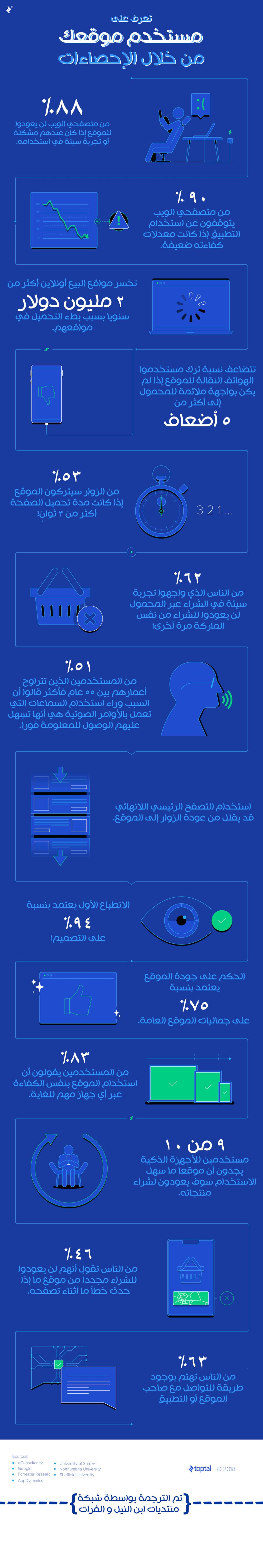 تعرف على مستخدم موقعك من خلال هذه الإحصائية Transl10