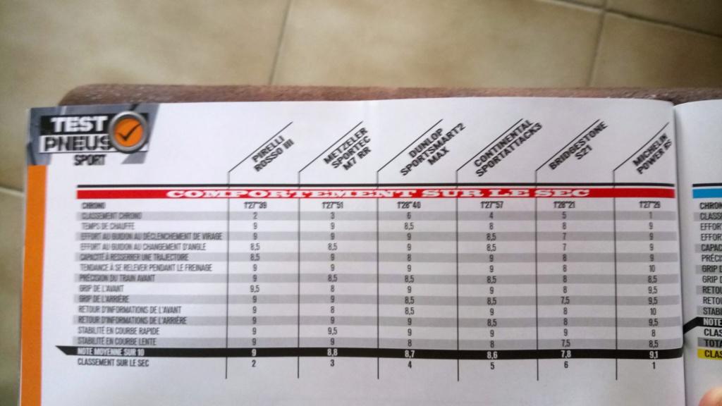 sportsmart, S20, Rosso Corsa, Pilot power.... et autres pneu route/piste. - Page 7 Dsc_4010