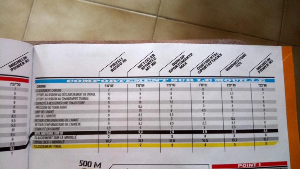 sportsmart, S20, Rosso Corsa, Pilot power.... et autres pneu route/piste. - Page 7 Dsc_4011
