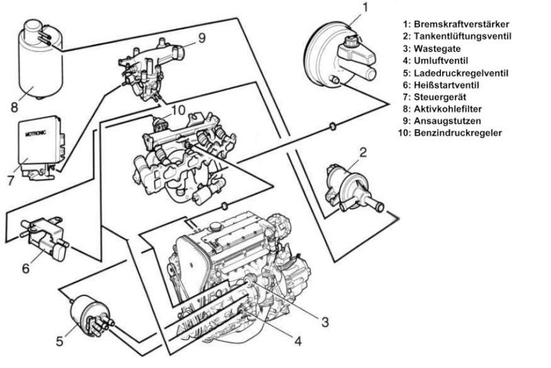 Anschlußplan für Unterdruckleitungen am C20LET Unterd11