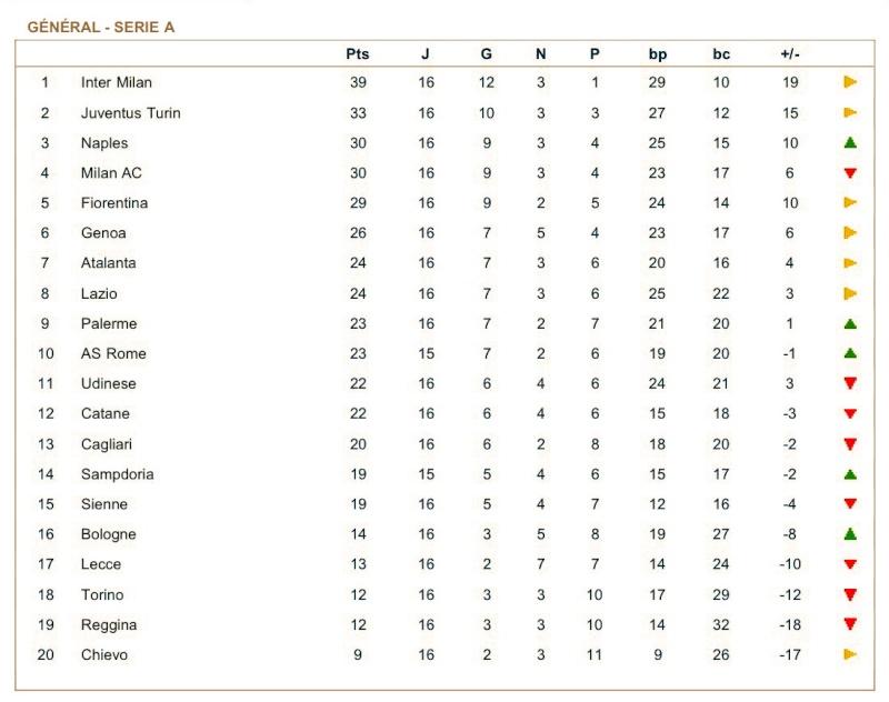 [ITA] Le Classement de la Serie A - Page 4 Afzwqx10