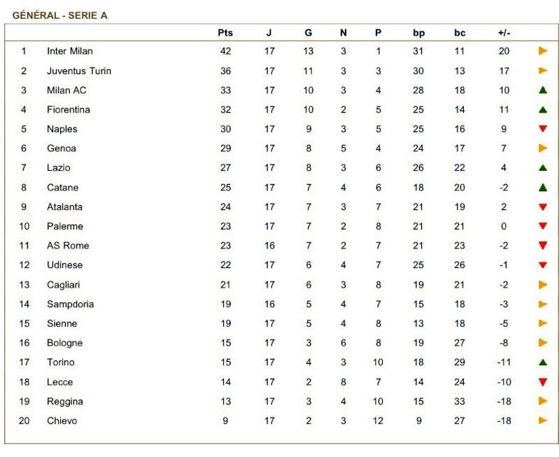 [ITA] Le Classement de la Serie A - Page 4 Eheagd10