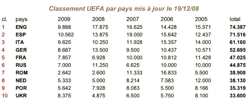 Classement UEFA Ng5gcp10