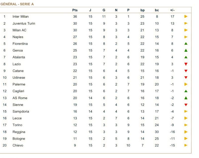 [ITA] Le Classement de la Serie A - Page 4 Tt87mi10