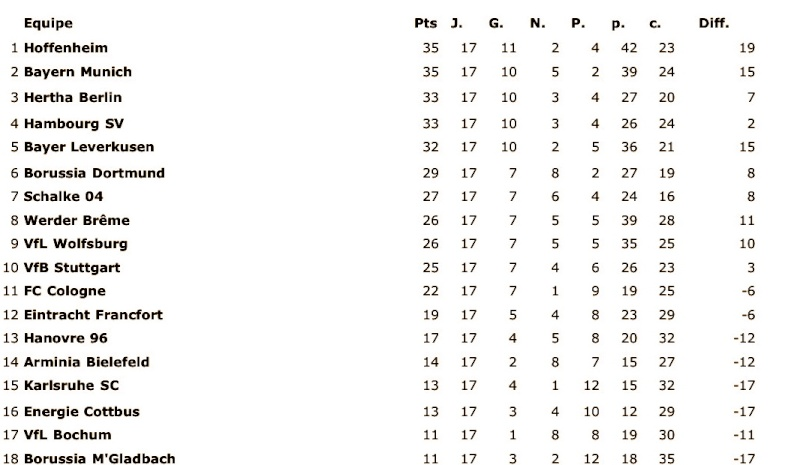 [ALL] Le Classement de la Bundesliga - Page 6 Xqeo1j10