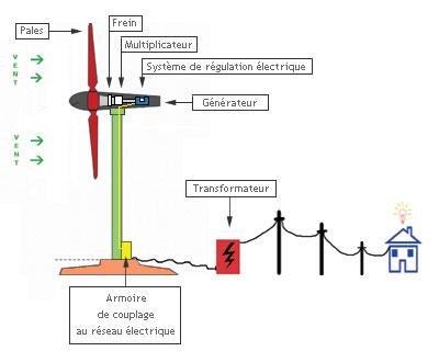 Schémas de principe d'une éolienne Eolien10