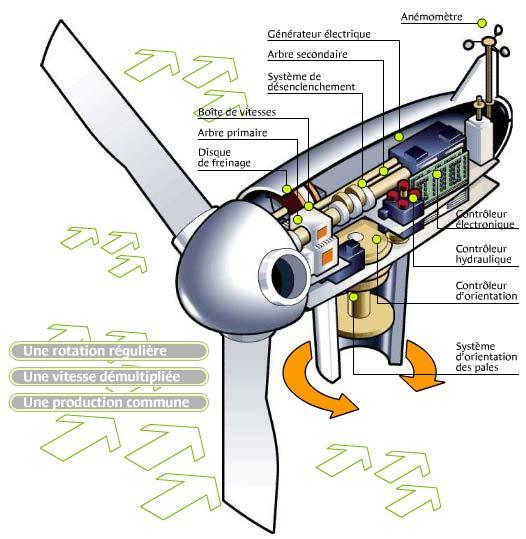 Schémas de principe d'une éolienne Ttt10