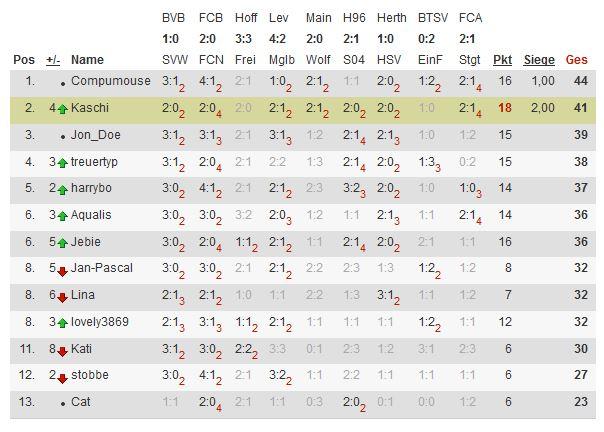 Bundesliga 2013/14 - Kicktipp - Seite 2 Tipp112