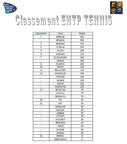 EHTP Masters series 1: indian wells tennis garden Classe12