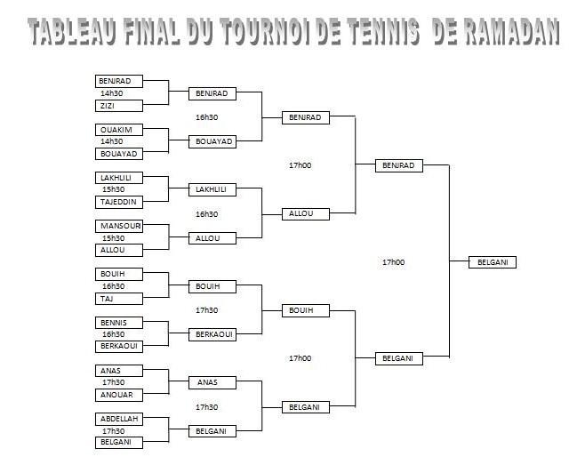 Tableau final du tournoi de RAMADAN Tourno14