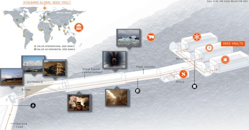 Dossier sur le projet Svalbard, le CGIAR , Bill Gates et banque mondiale des semences Ultima10