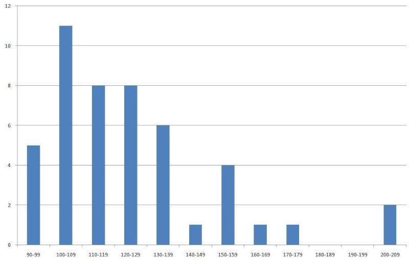 Statistiques Milice Graph10