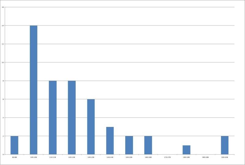 Statistiques Milice Graph11