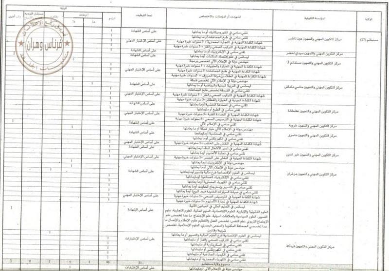 اعلان مسابقات توظيف في مراكز التكوين المهني لعدة ولايات 279 منصب فيفري 2013 0000110