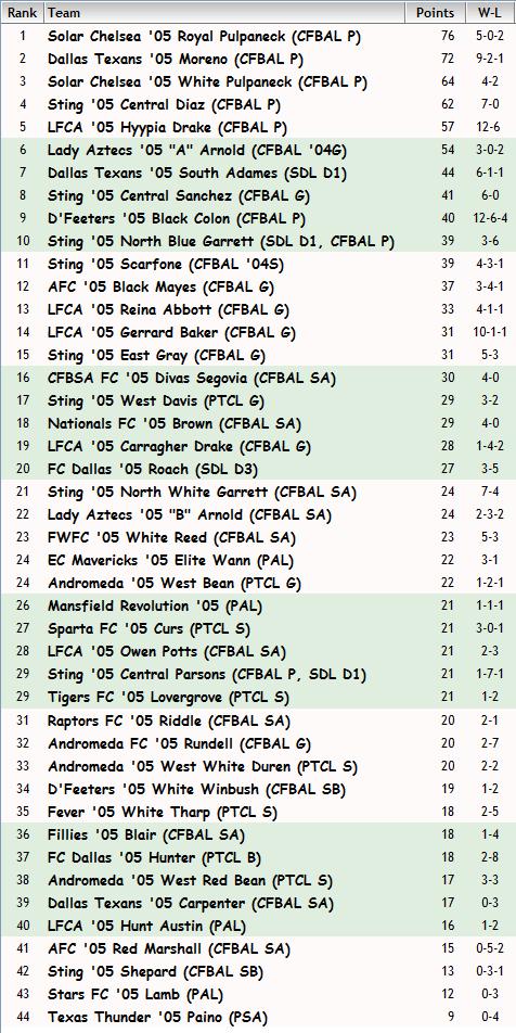 '05 Girls FBR Rankings - 09-05-2013 05_fbr10