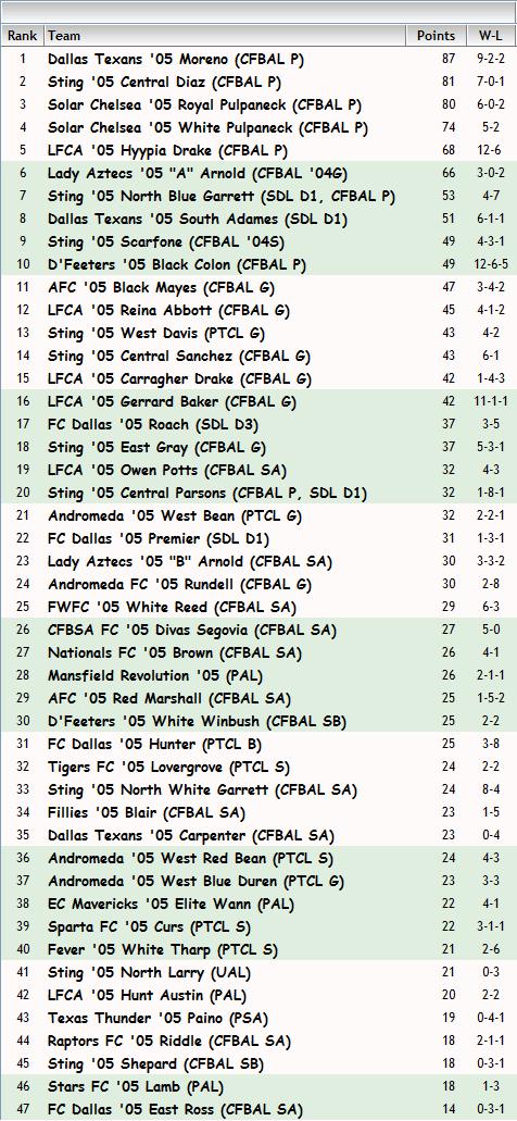 '05 Girls FBR Rankings - 9-10-13 05_fbr11