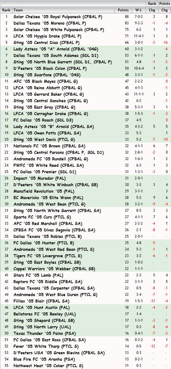 '05 Girls FBR Rankings - 9-19-13 05_fbr12