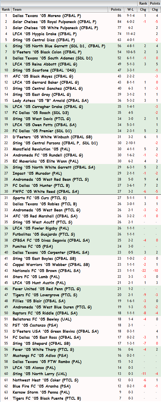 '05 Girls FBR Rankings - 09-26-13 05_fbr13