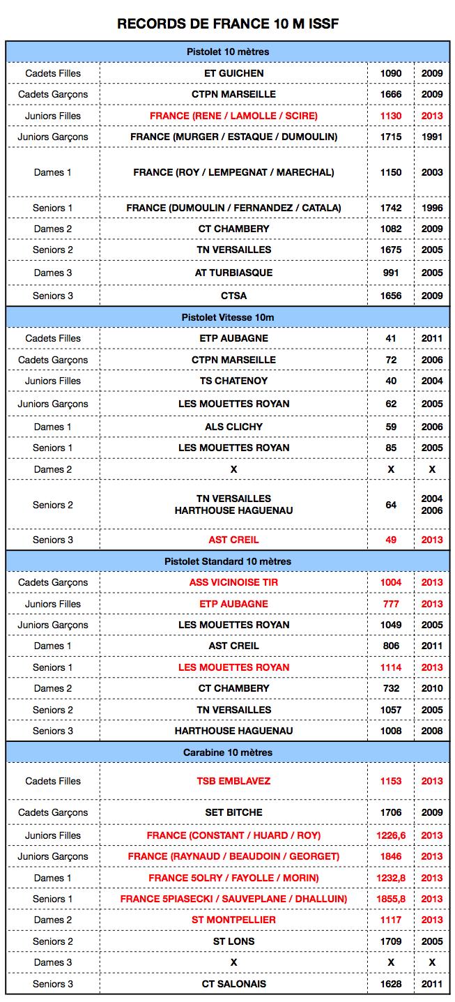Records de France Captur10