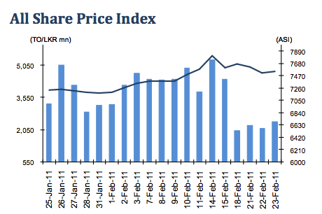 The All Share Price Index gained 34.1 points to close at 7,548.9 points (+0.5%) Asi11