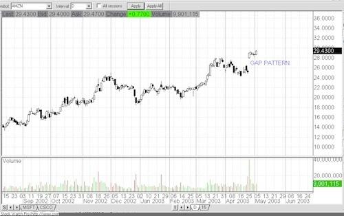 Chart Patterns Chart110