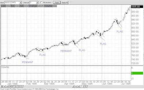 Chart Patterns Chart210
