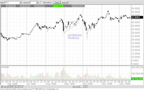 Chart Patterns Chart310
