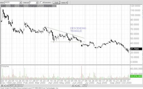 Chart Patterns Chart410