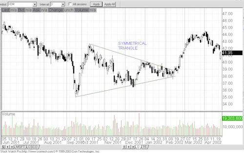 Chart Patterns Chart510