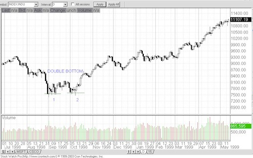 Chart Patterns Chart610
