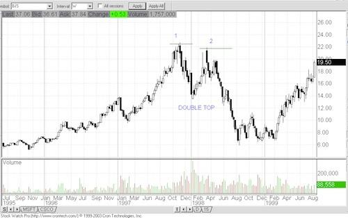 Chart Patterns Chart710