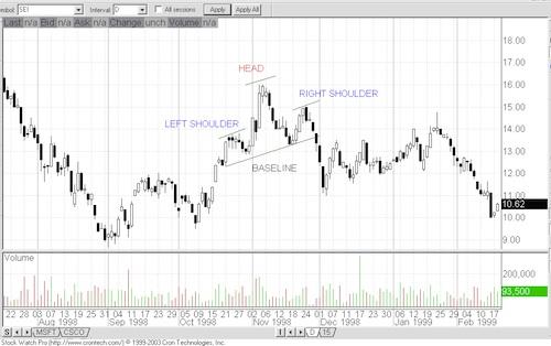 Chart Patterns Chart810