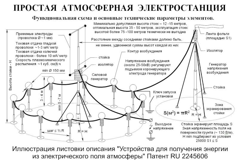 Атмосферная электростанция Glava110