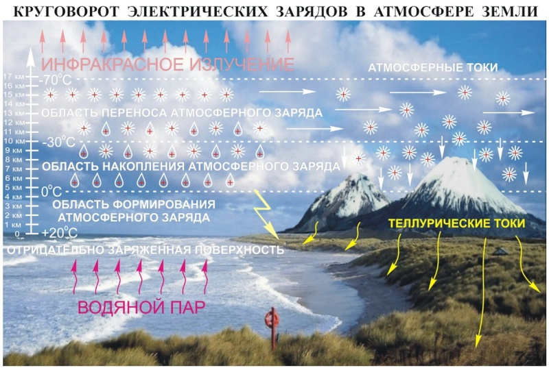 Атмосферная электростанция Glava112