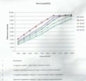 Perméabilité à la vapeur d'eau du mortier GREB Permea10