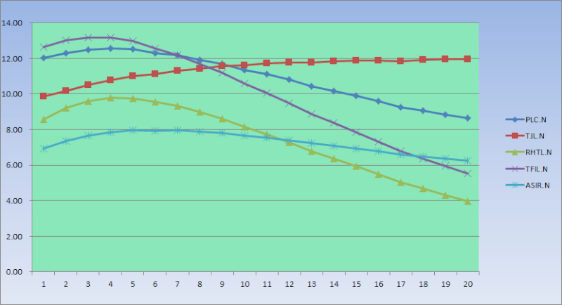 DCF based projections Tjl_dc10