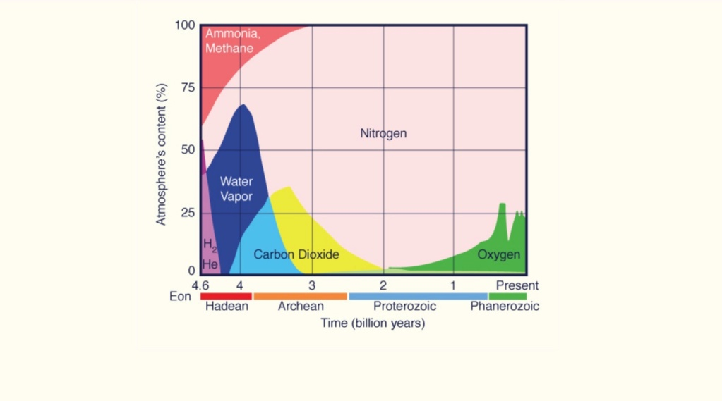 Chemical evolution of amino acids and proteins ? Impossible !! 2616