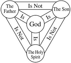 The trinity explained Explai10