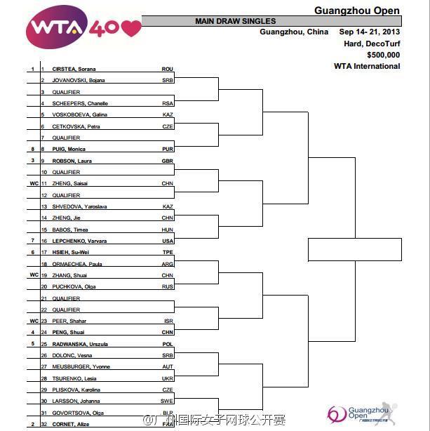 WTA GUANGZHOU 2013: infos, vidéos et vidéos 8175aa11